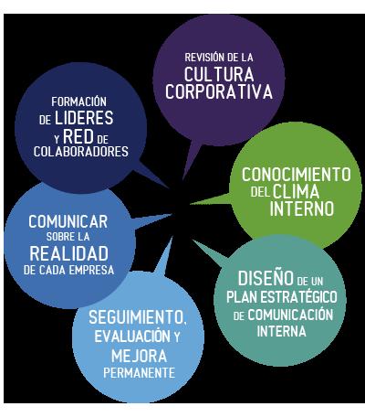Latinoamrica comunicacin interna posibles soluciones